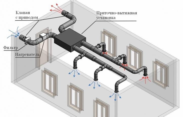 Схема вентиляционной установки